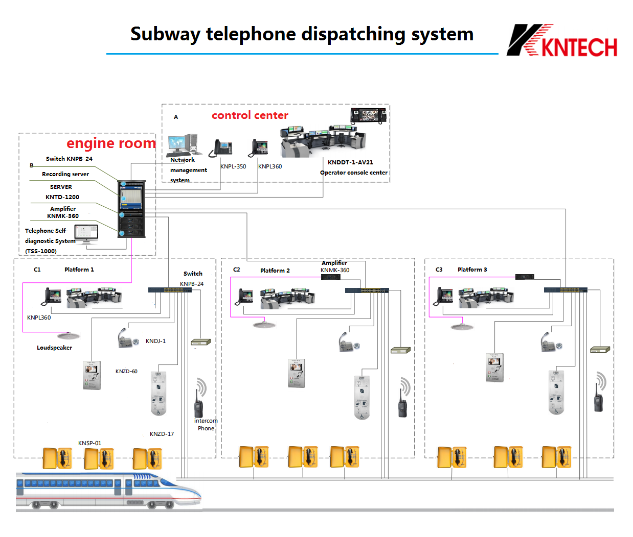subway telephone system