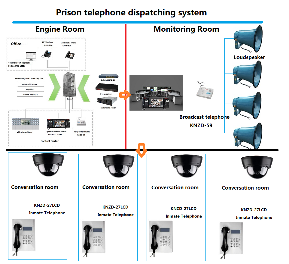 inmate telephone system