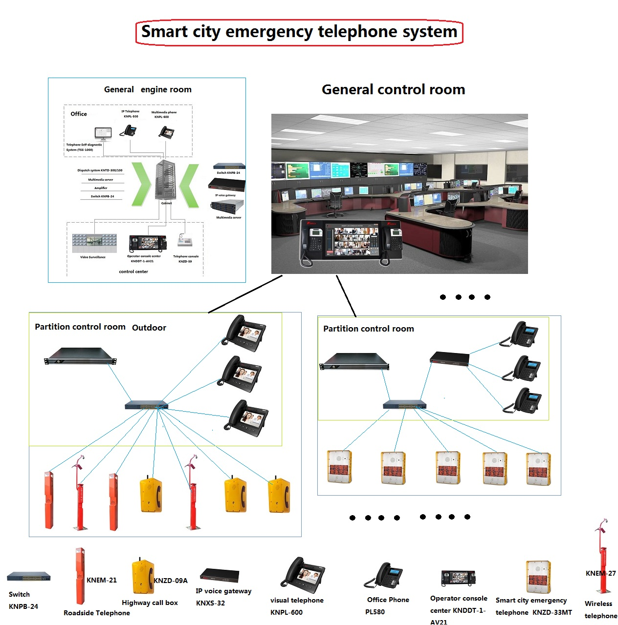 Smart city emergency  telephone system