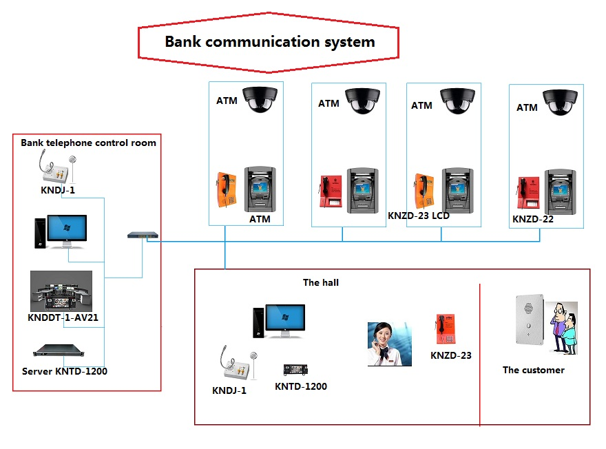 bank telephone system