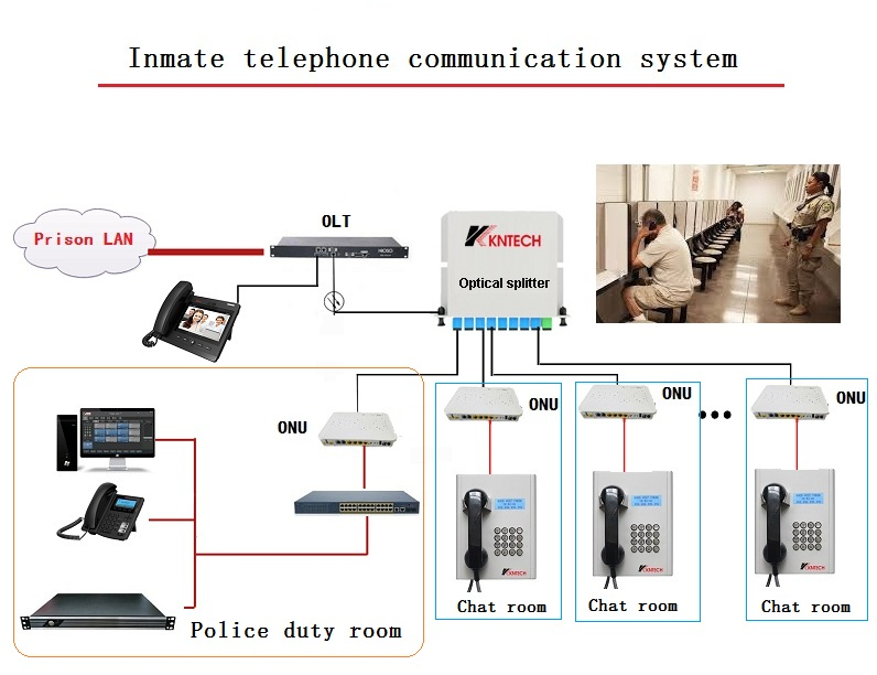 Inmate telephone dispatching system