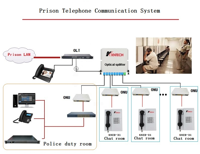 Prison Telephone Dispatching System