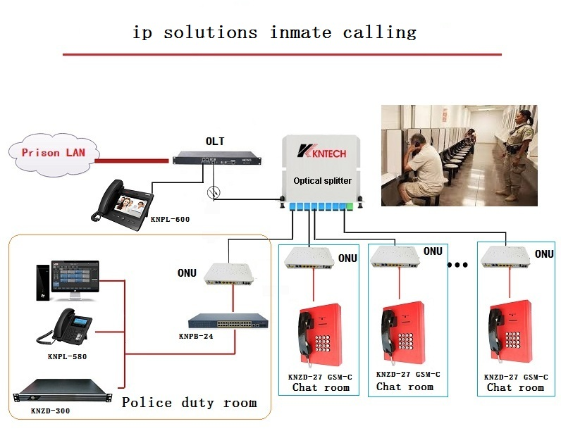 ip solutions inmate calling