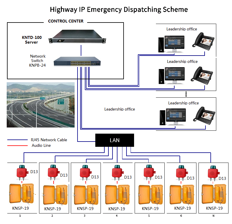 operator console use in highway emergency dispatching scheme