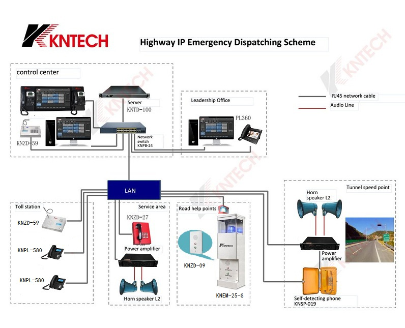 emergency call station in highway telephone system