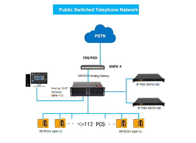 analog voip gateway application system