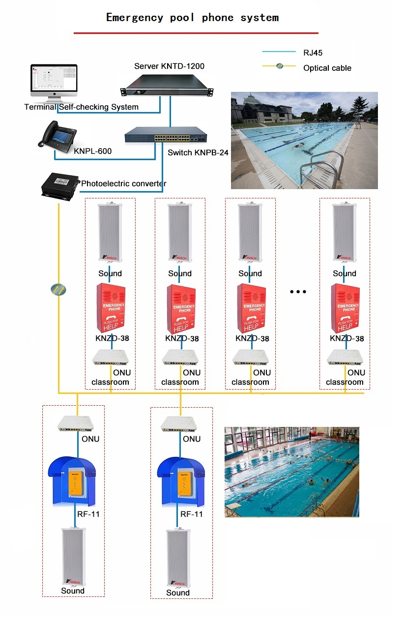 how to design the emergency pool phone system