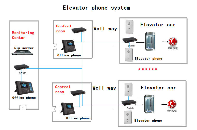 elevator phone system voip
