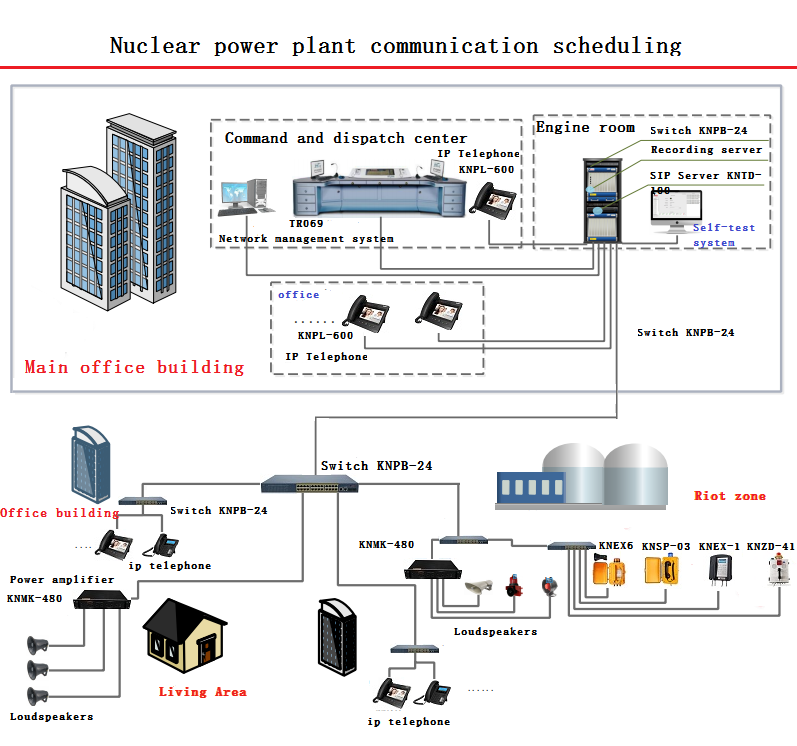 fire alarm telephone use in the nuclear power plant communication system